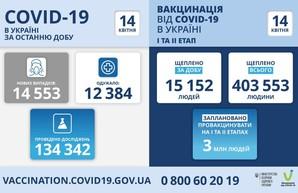 Коронавирус 14 апреля: в Одесской области заболели за сутки более 900 человек