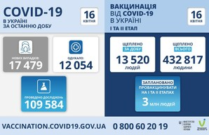 Коронавирус 16 апреля: 1315 новых случаев в Одесской области