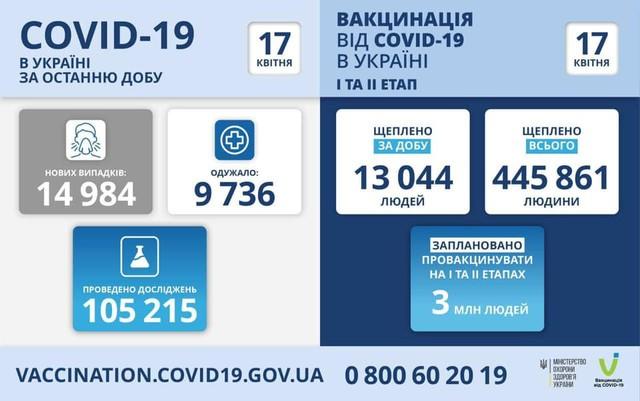 Коронавирус 17 апреля: в Одесской области заболели почти 1100 человек