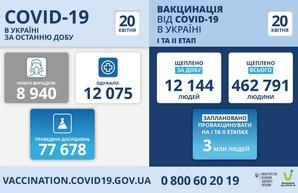 Коронавирус 20 апреля: в Одесской области заболел 691 человек за сутки