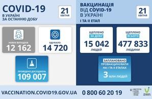 Коронавирус 21 апреля: в Одесской области за сутки заболели 769 человек