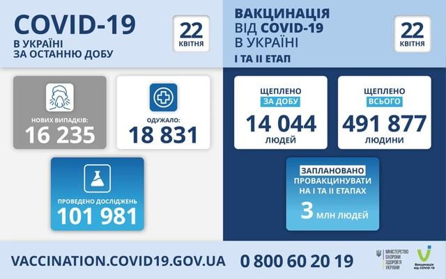 Коронавирус 22 апреля: в Одесской области за сутки заболели 844 человека
