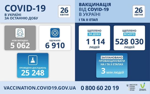Коронавирус 26 апреля: 397 человек заболели в Одесской области