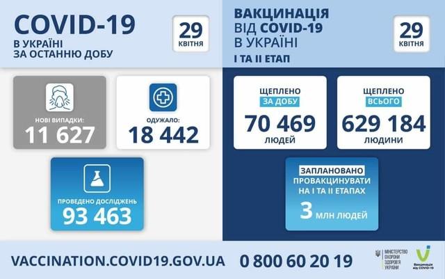 Коронавирус 29 апреля: в Одесской области заболели 518 человек