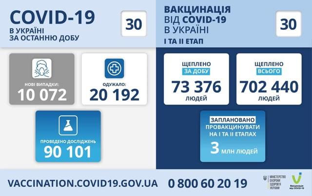 Коронавирус 30 апреля: в Одесской области за сутки заболел 531 человек