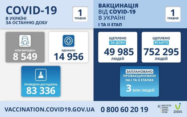 Коронавирус 1 мая: 454 человека заболели в Одесской области