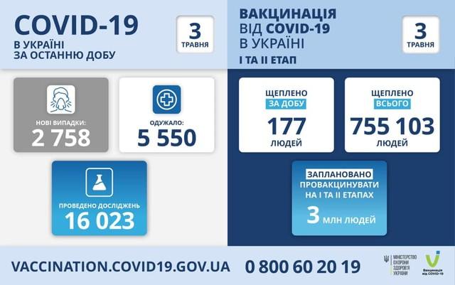 Коронавирус 3 мая: в Одесской области за сутки заболели 143 человека