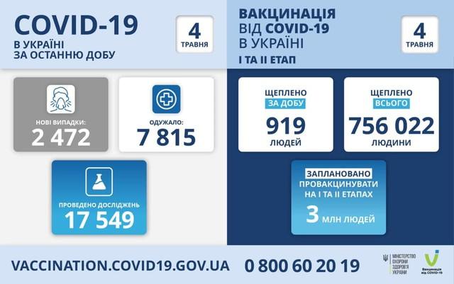 Коронавирус 4 мая: в Одесской области за сутки заболели 168 человек
