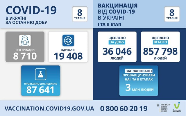Коронавирус 8 мая: в Одесской области за сутки заболели 366 человек