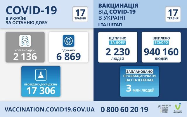 Коронавирус 17 мая: в Одесской области за сутки заболели 134 человека