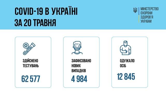 Коронавирус 21 мая: в Одесской области выявили 201 новый случай заболевания