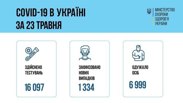 24 мая в Одесской области заболели коронавирусом 29 человек