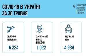 Коронавирус 31 мая: в Одесской области заболели всего 17 челок