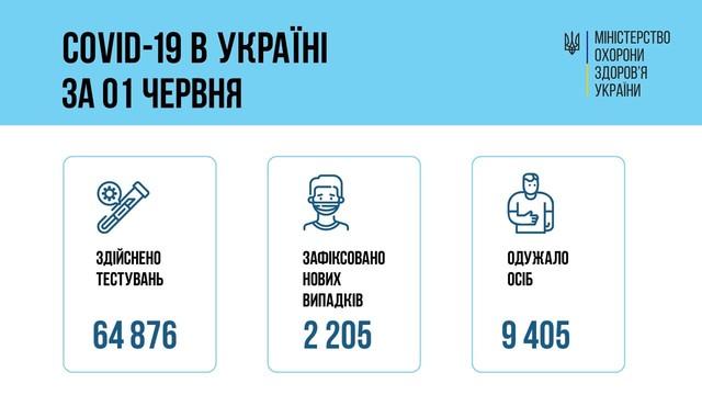 Коронавирус 2 июня: в Одесской области заболели 54 человека за сутки
