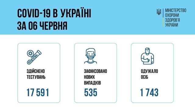 Коронавирус 7 июня: в Одесской области заболели всего 12 человек за сутки