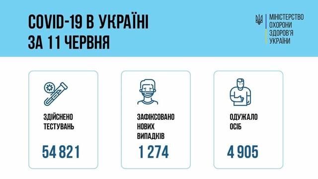 Коронавирус 12 июня: в Одесской области за сутки заболели 50 человек