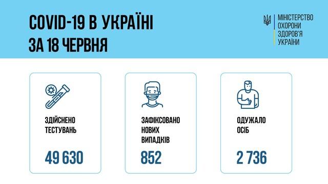 Коронавирус 19 июня: 33 человека заболели в Одесской области