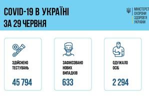 Коронавирус 30 июня: в Одесской области 27 новых случаев заболевания