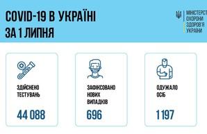 Коронавирус 2 июля: 53 заболевших за сутки в Одесской области