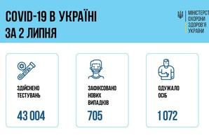 Коронавирус 3 июля: 38 человек заболели в Одесской области