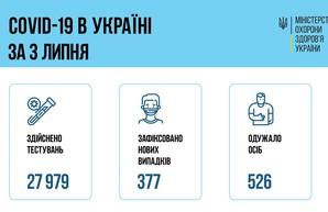 COVID 4 июля: в Одесской области заболели 49 человек