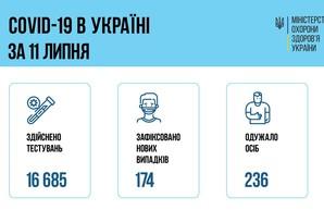 Коронавирус 12 июля: 10 человек заболели в Одесской области
