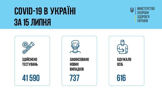 Коронавирус 16 июля: 95 заболевших в Одесской области