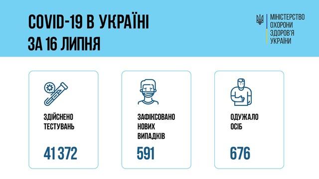 Коронавирус 17 июля: в Одесской области заболели 60 человек