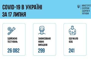 Коронавирус 18 июля: 35 человек заболели в Одесской области