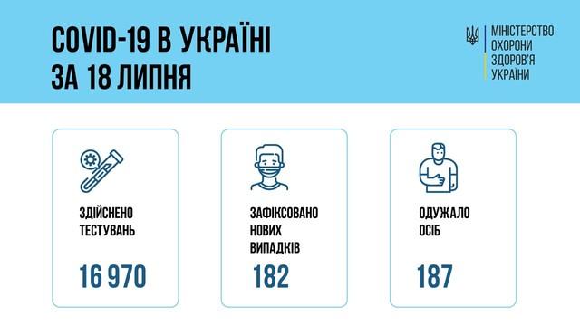 Коронавирус 19 июля: 18 человек заболели в Одесской области
