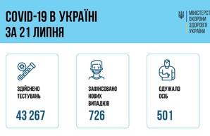 Коронавирус 22 июля: в Одесской области заболели 42 человекв