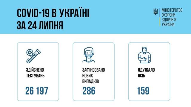 Коронавирус 25 июля: в Одесской области заболели 23 человека