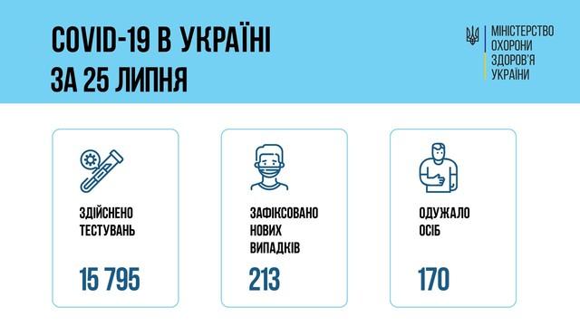 Коронавирус 26 июля: 33 новых случая в Одесской области