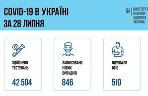 Коронавирус 29 июля: 56 заболевших за сутки в Одесской области