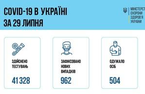 Коронавирус 30 июля: в Одесской области заболели 83 человека, в Украине почти тысяча