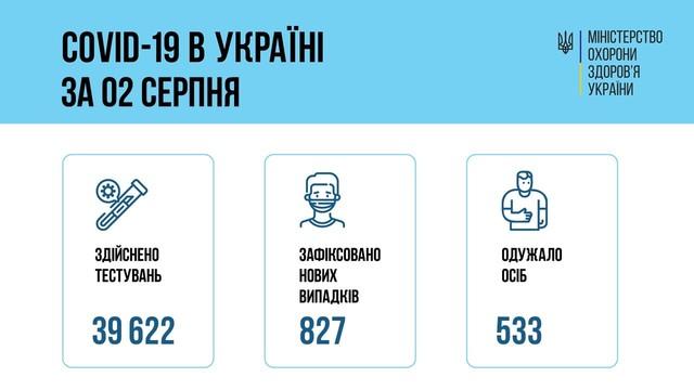 Коронавирус 3 августа: 65 человек заболели в Одесской области