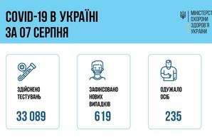 Коронавирус 8 августа: 50 заболевших в Одесской области