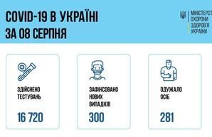Коронавирус 9 августа: в Одесской области заболели 39 человек