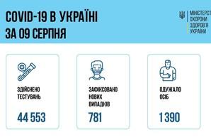 Коронавирус 10 августа: в Одесской области заболели 62 человека
