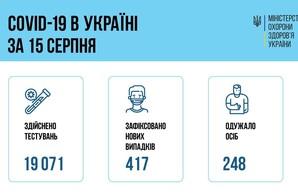 Коронавирус 16 августа: в Одесской области заболели 47 человек