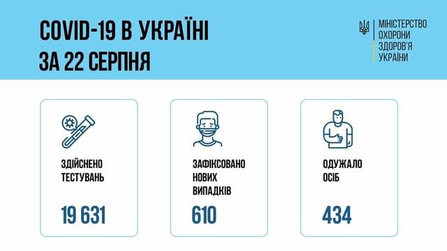 Коронавирус 23 августа: 51 человек заболел в Одесской области