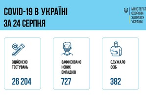 Коронавирус 25 августа: 62 человека заболели в Одесской области