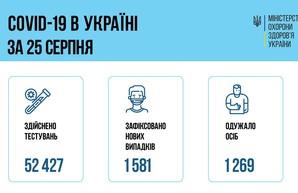 Коронавирус 26 августа: 119 новых случаев в Одесской области