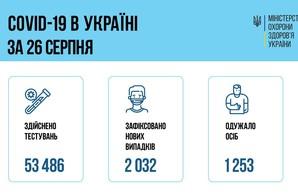 Коронавирус 27 августа: 111 новых случаев в Одесской области и более двух тысяч в Украине
