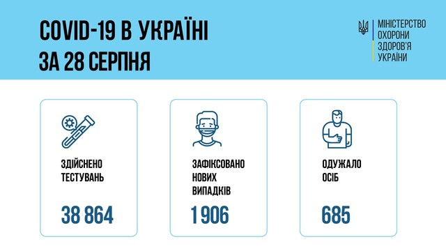 Коронавирус 29 августа: 121 человек заболел в Одесской области