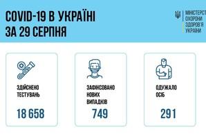 Коронавирус 30 августа: 49 человек заболели в Одесской области