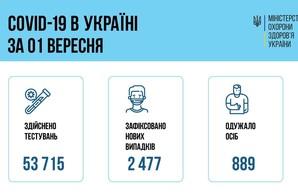 Коронавирус 2 сентября: 139 заболевших в Одесской области за сутки