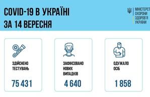 Коронавирус 15 сентября: более 300 человек заболели в Одесской области за сутки