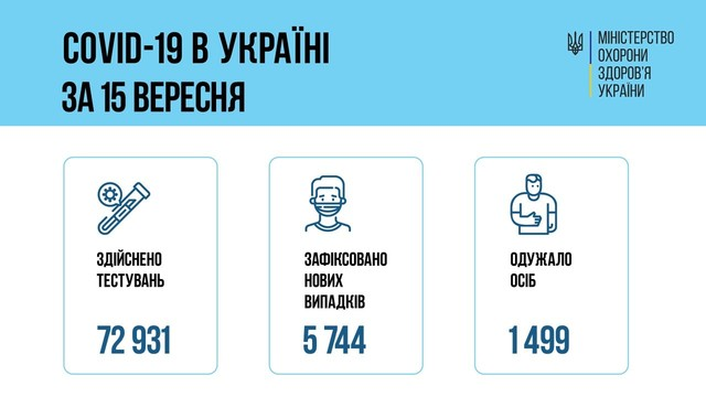 Коронавирус 16 сентября: 347 человек заболели в Одесской области