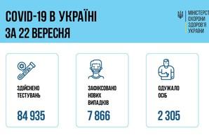 Коронавирус 23 сентября: в Одесской области за сутки заболели более 400 человек